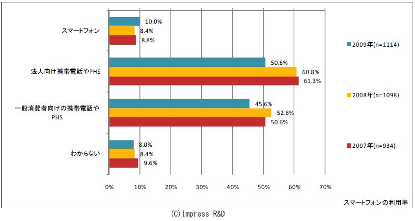 スマートフォンの認知度。2007年には16.7%だった「知らない、聞いたことがない」は2009年には4.1%となり、ほぼ全員に認知するまでに至ったことがわかる