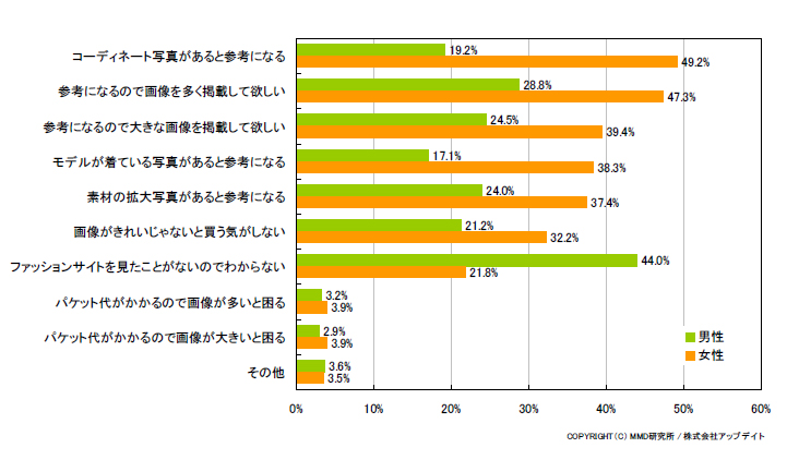 ファッション系のモバイルコマースサイトについての調査結果(複数回答可、有効回答1449人)