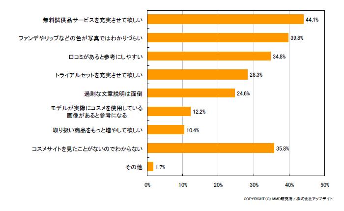 コスメ系のモバイルコマースサイトについての調査結果(複数回答可、有効回答752人)