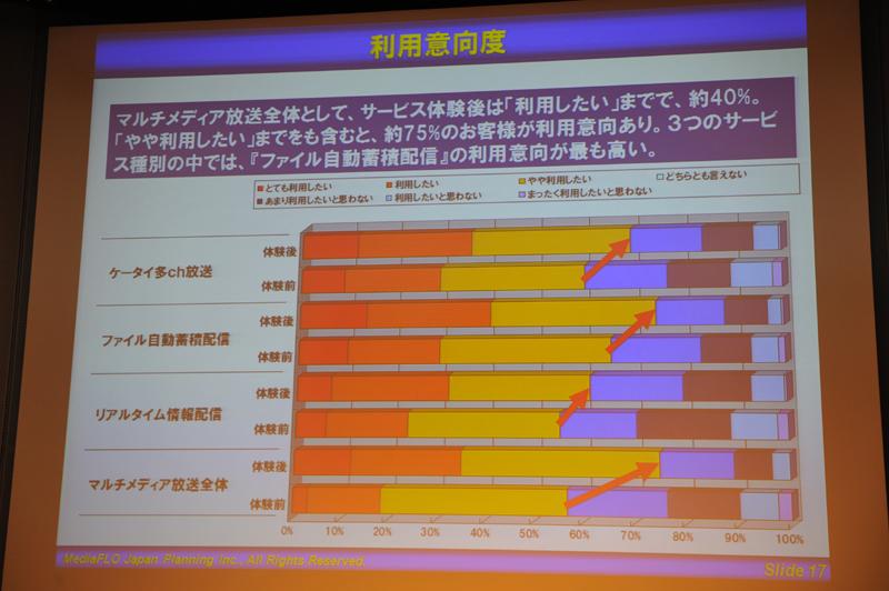実験参加ユーザーへの調査では、前向きな利用意向が得られたという