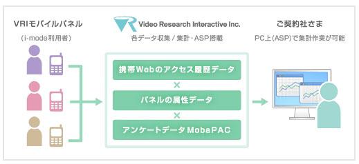モバイルインターネット視聴データ「Mobile Media Measurement」の調査イメージ