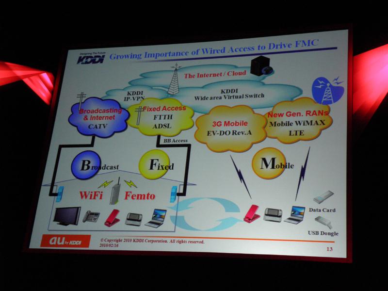 FMCの概念を示すスライド