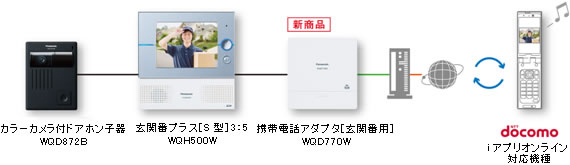 システム構成例