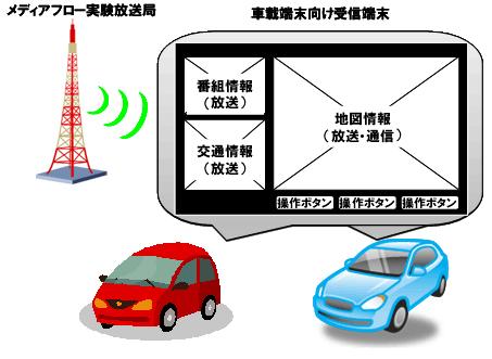 実験と受信機の画面イメージ