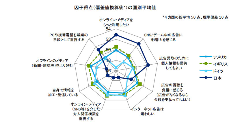 行動因子を国別に比較。日本は紺色のラインで、他国との違いがわかる