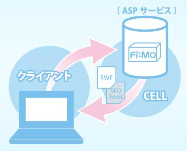 「Fi:Mo」利用イメージ