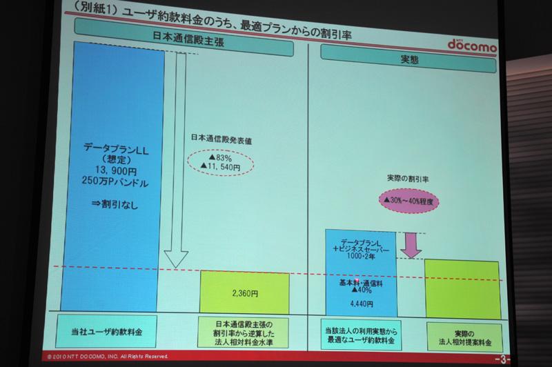 日本通信の主張と、当該法人に実際に提案した料金の比較