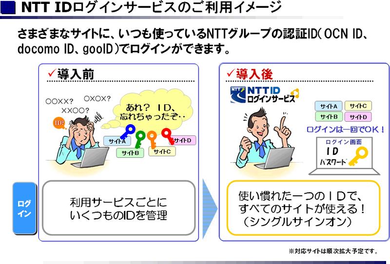「NTT ID ログインサービス」の利用イメージ