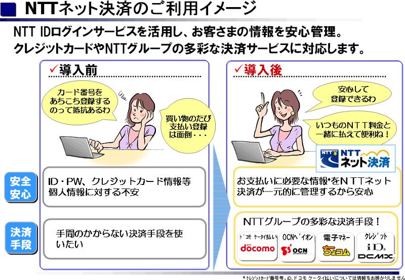 「NTT ネット決済」の利用イメージ