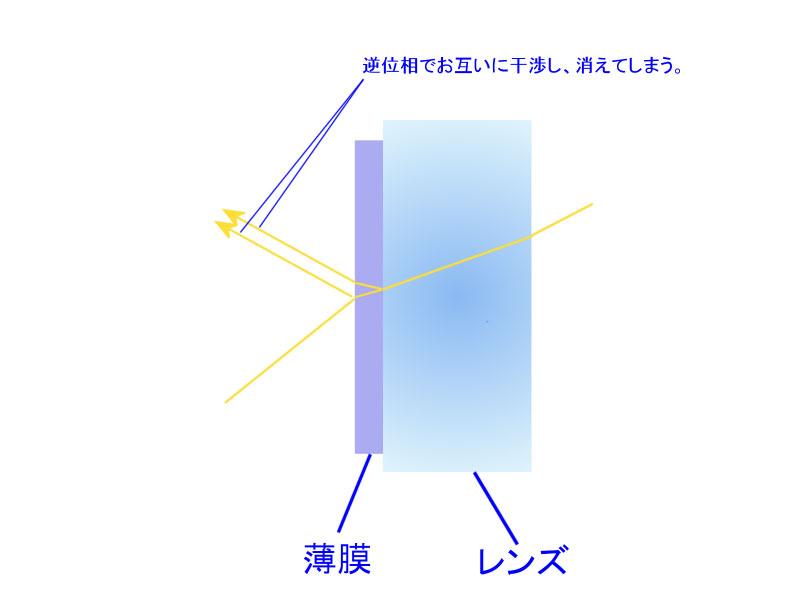 ARコートによる光の反射を防ぐ原理。薄膜表面から反射する光と、レンズ表面から反射する光が互いに干渉しあい、反射光が見えなくなる