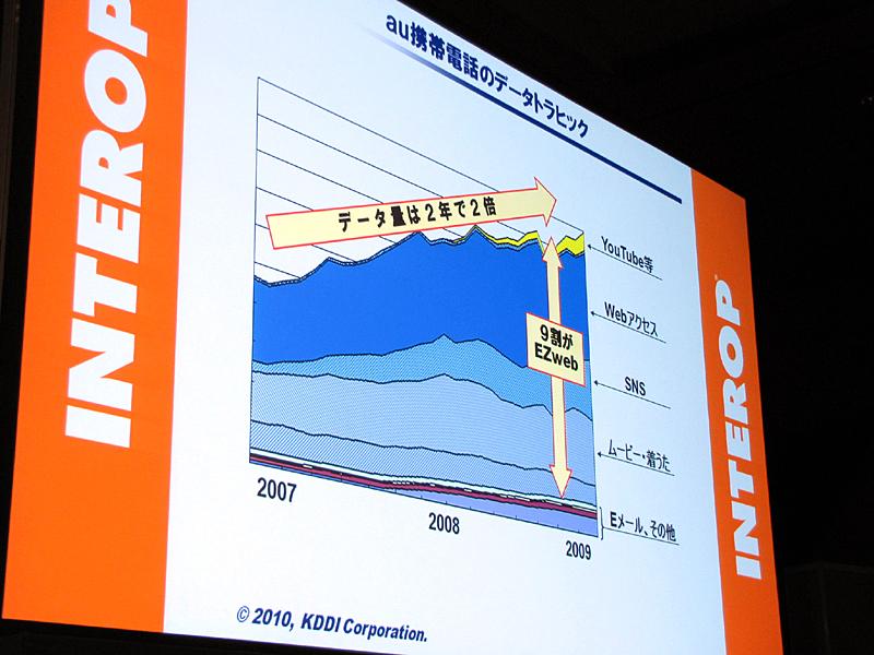 利用されているアプリケーションの比率。2008年ごろを境にSNSが急速に増加した