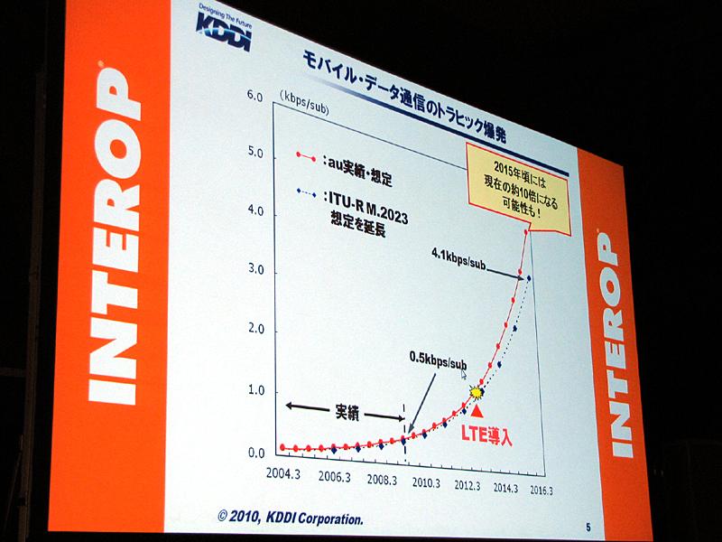 KDDIによるトラフィック増加ペースの予測。直近の実績をベースとした場合、ITU(国際電気通信連合)の予想を超えるという