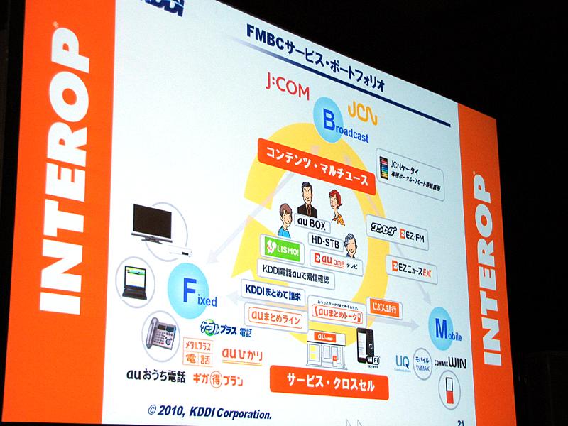 Fixed、Mobile、Broadcastingを融合させる「FMBC」の概念図
