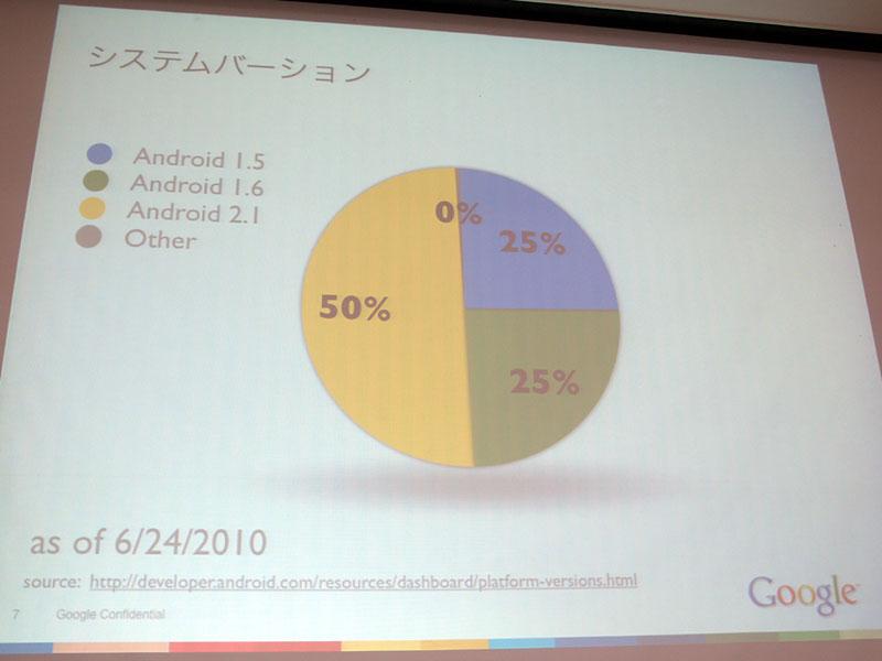 既に半数のユーザーが2.1搭載端末を使用している