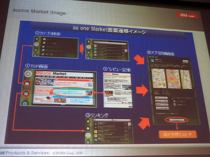 Androidマーケットに加え「au one Market」を用意。当初、アプリのダウンロードはAndroidマーケットへのリダイレクトで提供するが、8月からは自社サーバーからの配信を開始予定