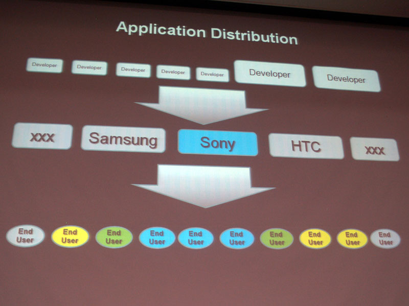 ソニーのAV機器の展開にあたっては、エンドユーザーの関係を築くために販売店との関係が重要だった。立ち位置は変わるが、スマートフォン市場においては開発者との関係が同様になる