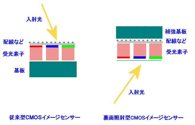 裏面照射型CMOSイメージセンサーの概念図。回路などのある表面ではなく、裏面から入射光を取り入れることで高感度なイメージセンサーにしている