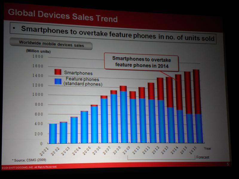 世界中で急速に拡大するスマートフォン