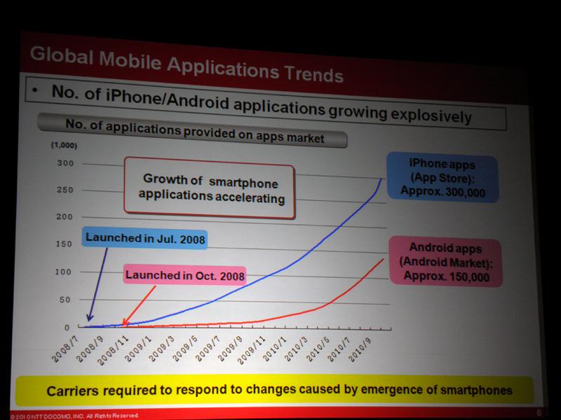 iPhoneとAndroidのアプリ数の比較。Androidは約15万本にまで成長した