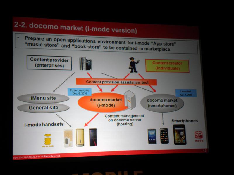 スマートフォン版、iモード版、それぞれのドコモマーケット