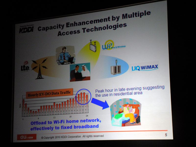 Wi-FiやWiMAXによるデータオフロード
