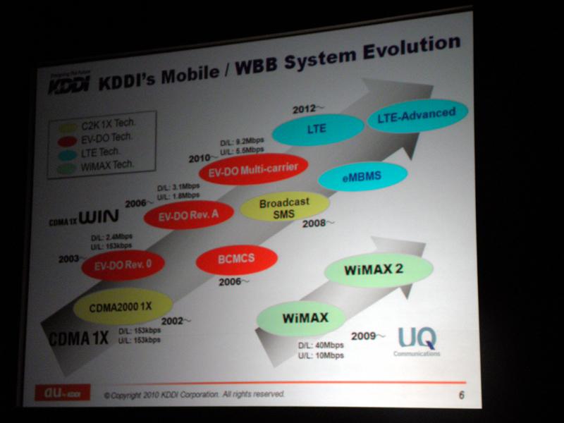 通信方式のロードマップ。WiMAX 2も紹介された