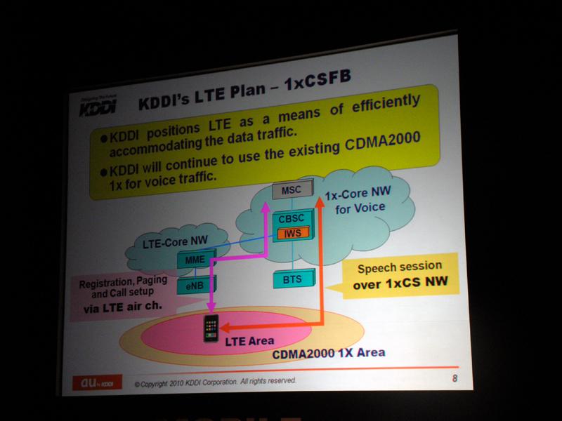 CDMA2000とLTEを併用する際のコアのイメージ