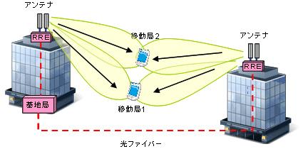 「下りリンクマルチセル強調送信」(CoMP送信)