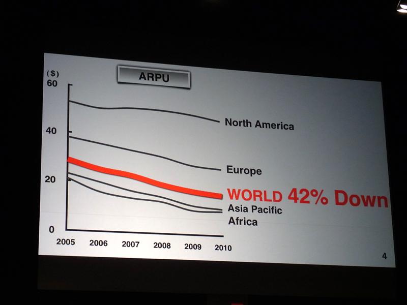 世界のARPUは下降トレンド