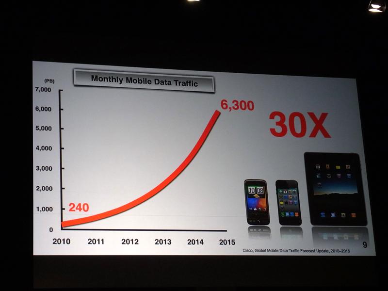 データトラフィックは乗数的に増加