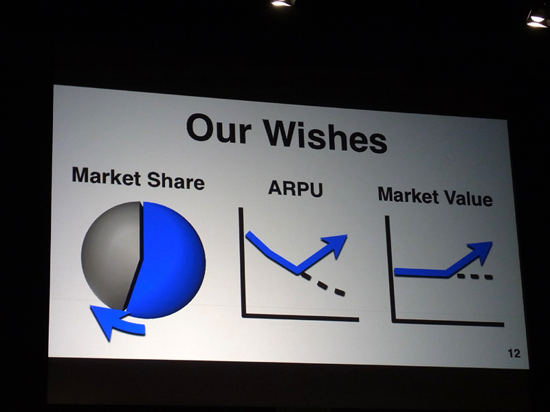 シェアとARPUを上げ、市場価値を向上させる