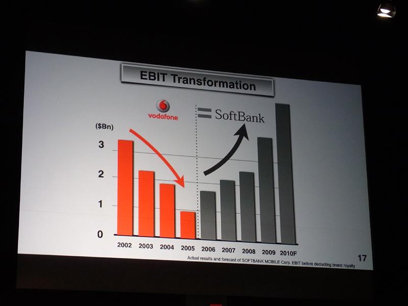 EBITもソフトバンクになり上昇している
