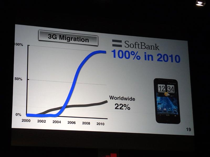 ソフトバンクの3Gユーザー比率は100%となる