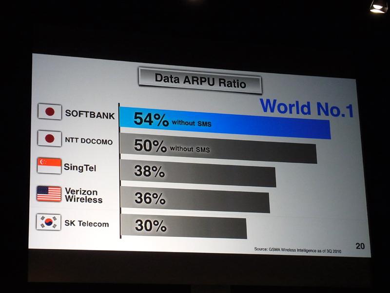 ARPUに占めるデータ比率の高さは世界NO.1とのこと