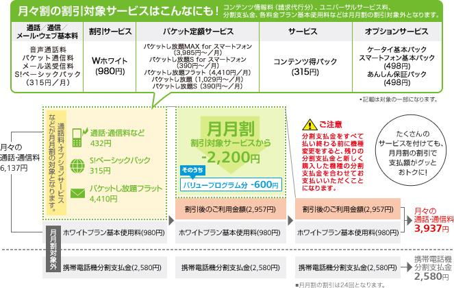 ソフトバンクモバイルは基本使用料が割引対象外(図は同社のサイトから引用)