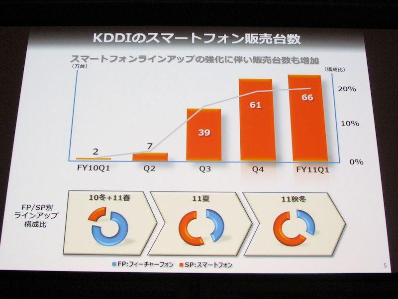 KDDIのスマートフォン販売数とラインナップ構成比