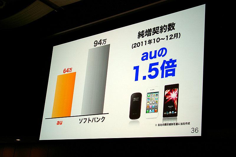 同じiPhone 4Sを扱うauより純増数が多いとした
