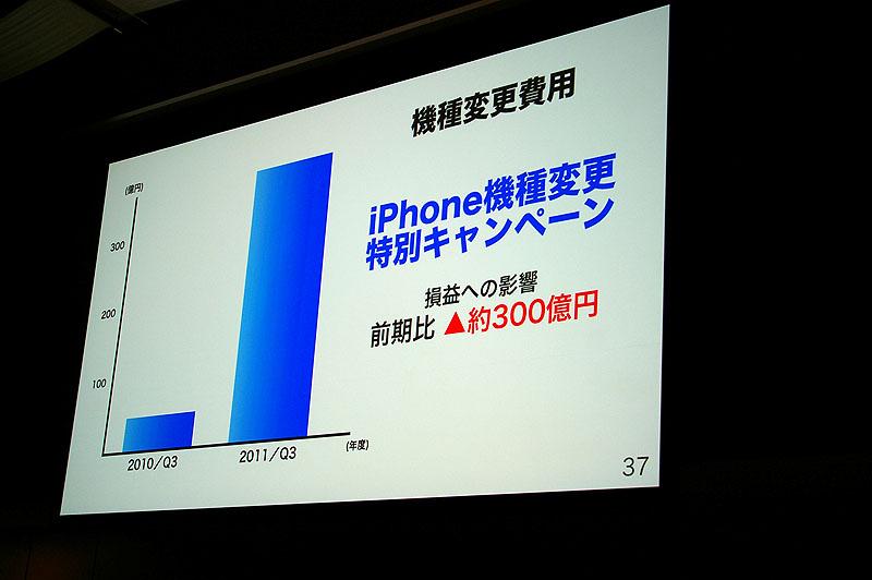 iPhoneの機種変更キャンペーンで300億円投じた