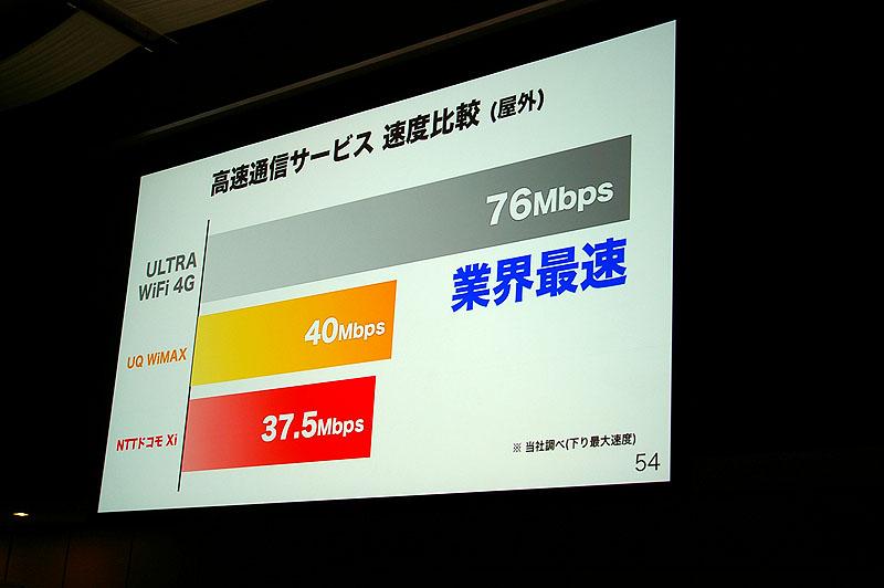 下り最大76Mbps