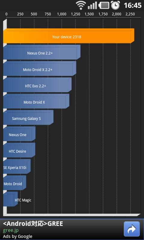 ベンチマークアプリ「Quadrant Standard Edition」の結果。数値はあくまで参考までに。