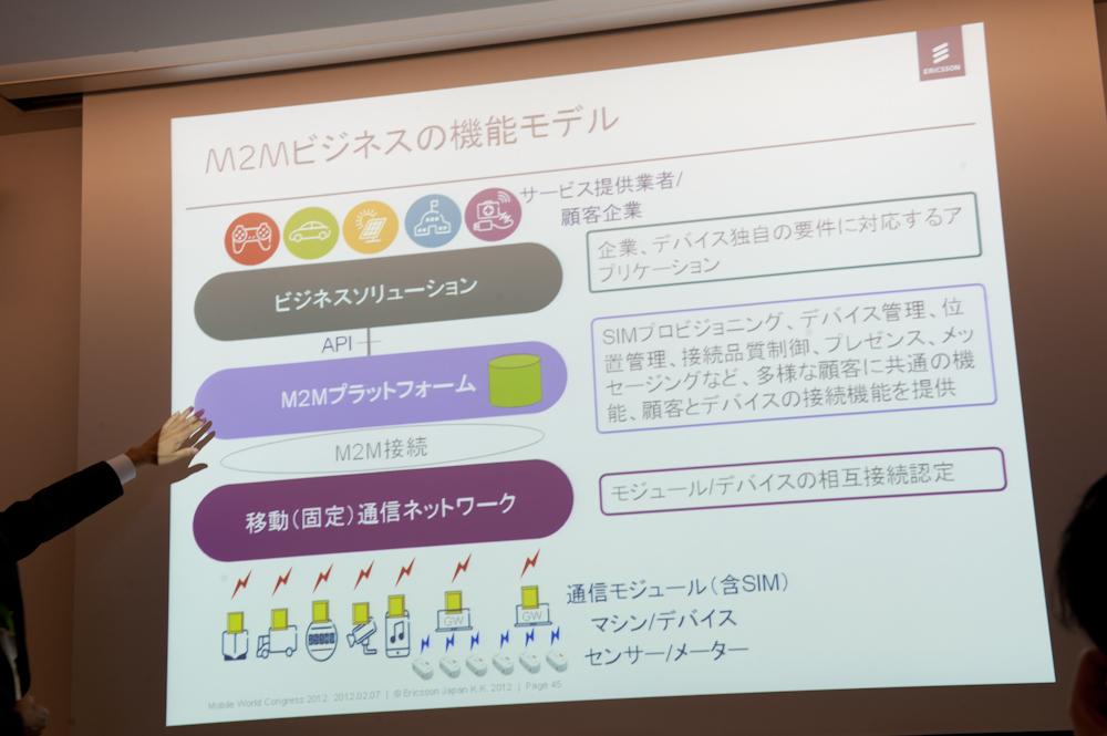 M2Mではプラットフォーム化しAPIを提供