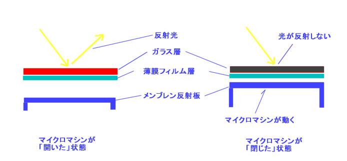 IMODサブピクセルの原理。内部のマイクロマシンが動き、メンブレン反射板が移動する。これにより光の干渉が起こらなくなり、このサブピクセルは光を反射しなくなる=黒の色を表現できる