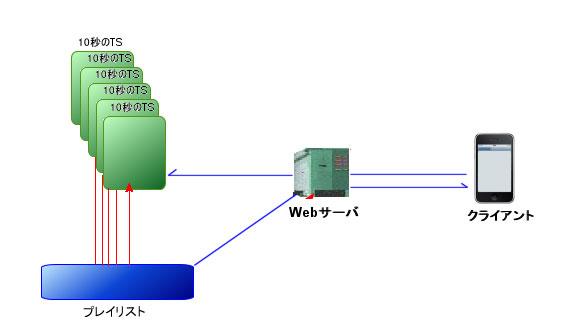 HLS形式の概念図。プレイリストをクライアントが読み取り、10秒分ごとに細切れにされたTSファイルを読んで表示していく。この間の通信は全てHTTP通信