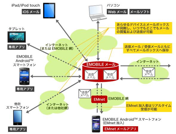 「emobileメール」の利用イメージ図