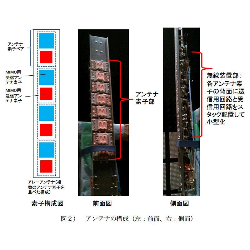 アンテナ素子での工夫(KDDI研究所報道資料)