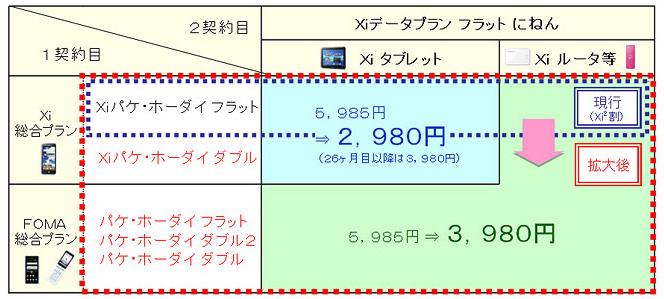 Xiデータプラン フラット にねんの割引イメージ
