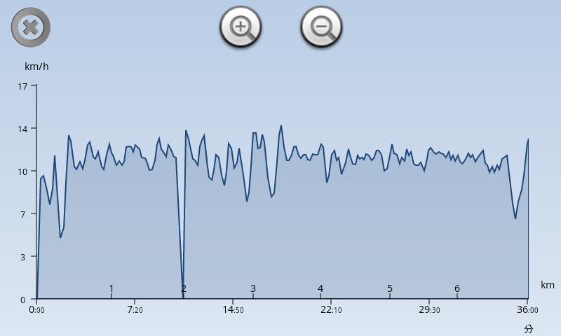 ペースはグラフで把握。信号で止まった時以外はだいたい同じようなペースで走れているみたい