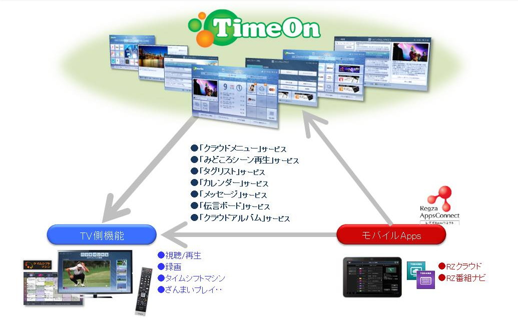 「TimeOn」利用イメージ
