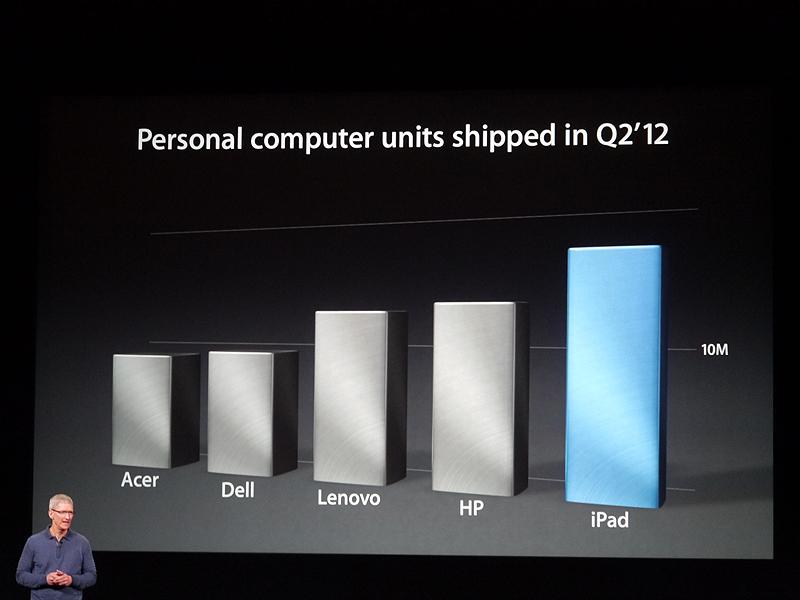 どのメーカーのPCよりもiPadが売れているという
