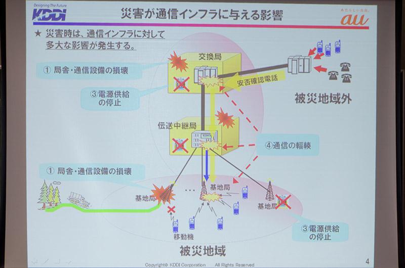 KDDIの東日本台震災時における取り組み